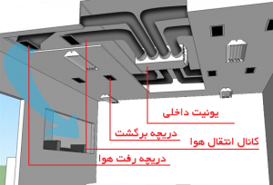 DIAGRAM Duct split goldman iran 300x204 داکت اسپلیت